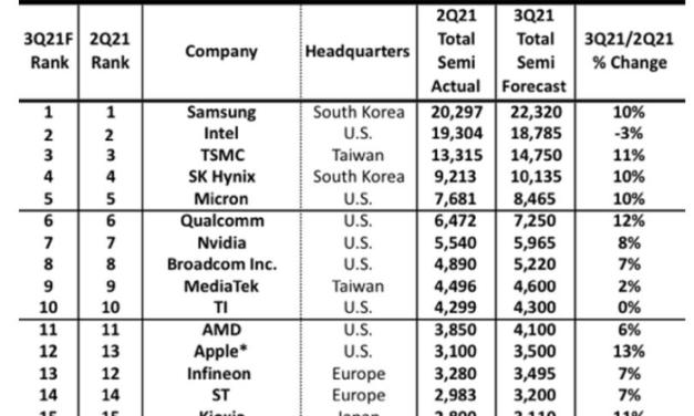 Infineon, ST, respectivement 13e et 14e fournisseurs mondiaux au 3e trimestre