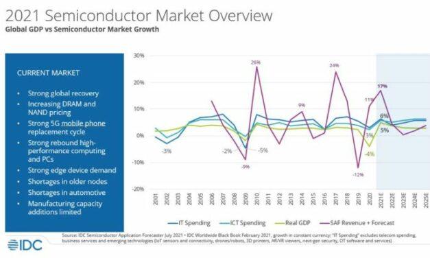 IDC anticipe déjà une surcapacité de production de semiconducteurs pour 2023