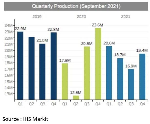 La pénurie de semiconducteurs contraint à une révision de la production automobile jusqu'en 2023