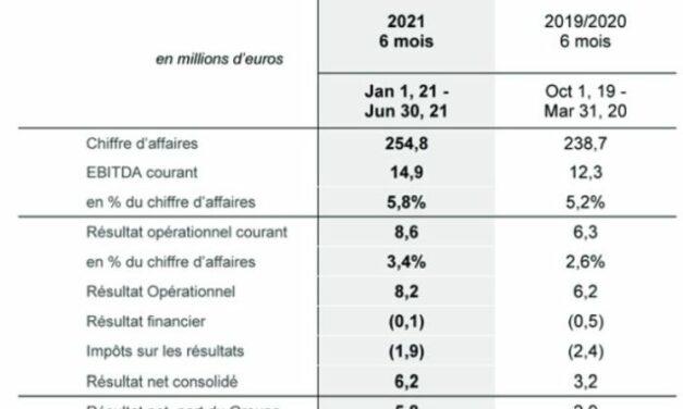 Lacroix dispose d'une enveloppe de 100 millions d'euros pour des projets d'acquisition