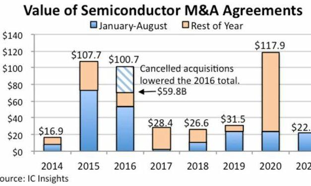 Fusions-acquisitions en semiconducteurs : 22 milliards de dollars mobilisés depuis janvier