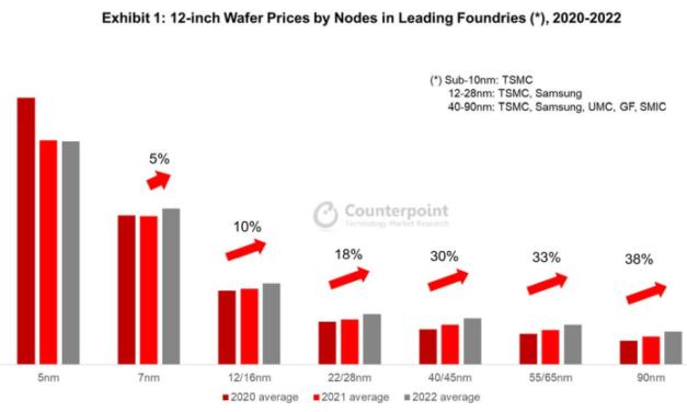 La hausse des prix de TSMC indique que la pénurie va durer