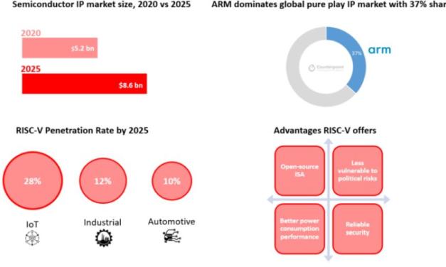 L'architecture RISC-V pourrait représenter 28% du marché des blocs d'IP en semiconducteurs pour l'IoT