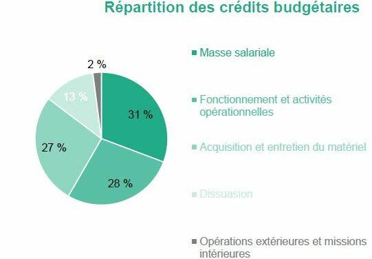 Le budget de la défense progresse de 1,7 milliard d'euros