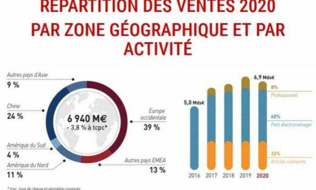 SEB annonce 150 millions d'euros d'investissements en France