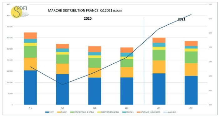 Marché français de la distribution : des commandes supérieures de 76% aux facturations au 2e trimestre