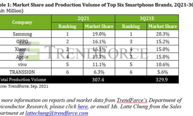 Production de smartphones : TrendForce réduit sa prévision de croissance pour 2021