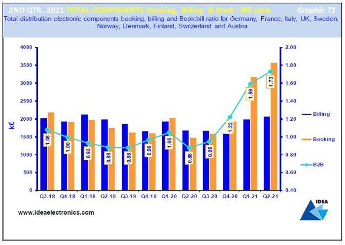 Distribution de composants : le book-to-bill grimpe à 1,73 en Europe