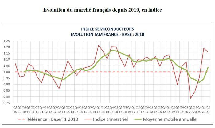 Le marché français des semiconducteurs a reculé de 2% au deuxième trimestre