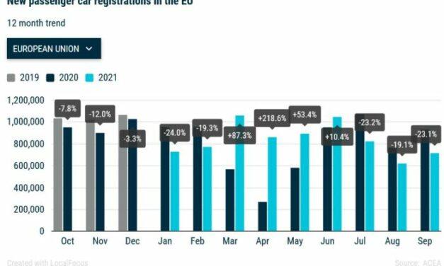 Chute de 23% des ventes de voitures en Europe en septembre