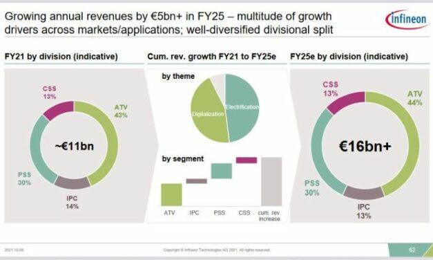 Infineon prévoit 5 milliards d'euros de chiffre d'affaires supplémentaires en 4 ans