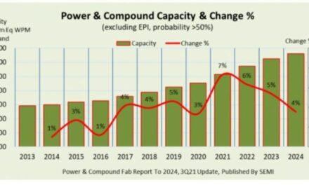 Plus de 10 millions de tranches par mois de semiconducteurs de puissance et composés à l'horizon 2023