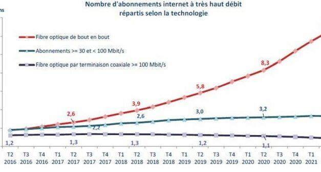 54% des accès à Internet le sont désormais en très haut débit dont les ¾ en fibre optique