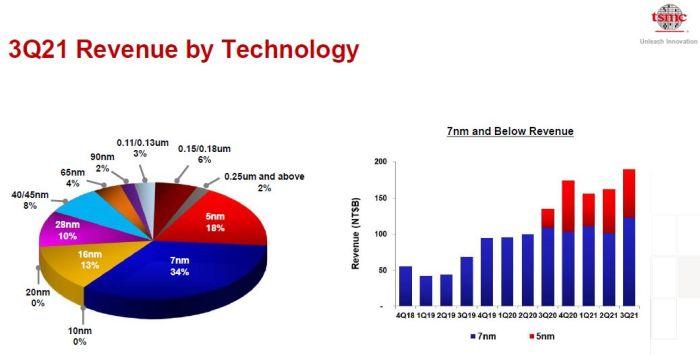 TSMC tire désormais la majorité de ses revenus des technologies 5 nm et 7 nm