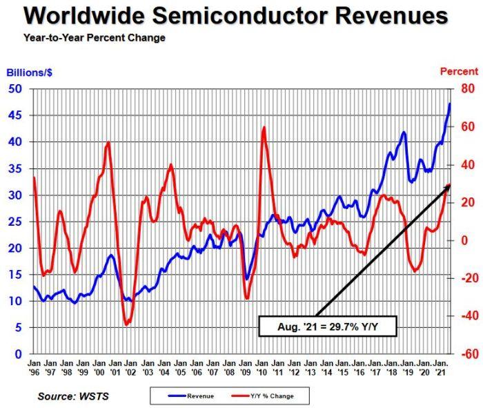 Les ventes mensuelles de semiconducteurs grimpent encore