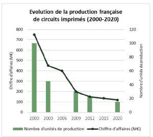 Livre blanc des industriels du circuit imprimé en France : constat, enjeux et propositions